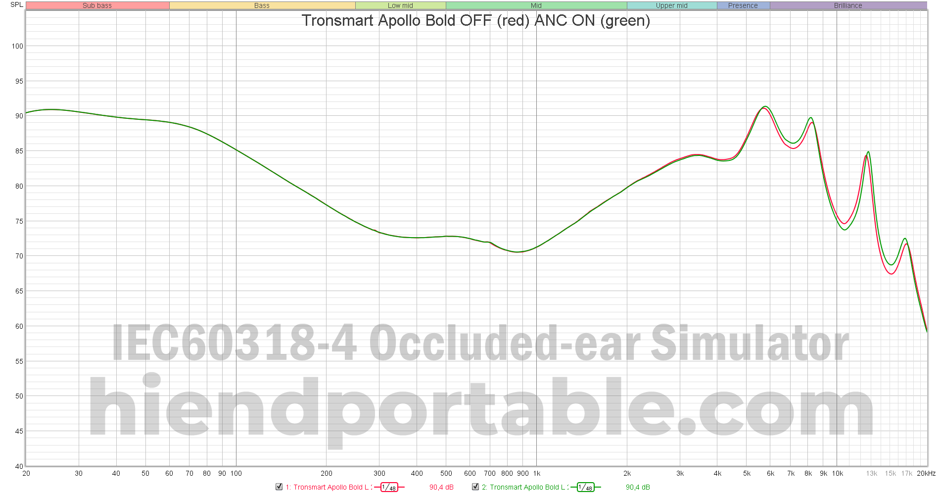 Tronsmart-Apollo-Bold-OFF-vs-ANC-ON.png