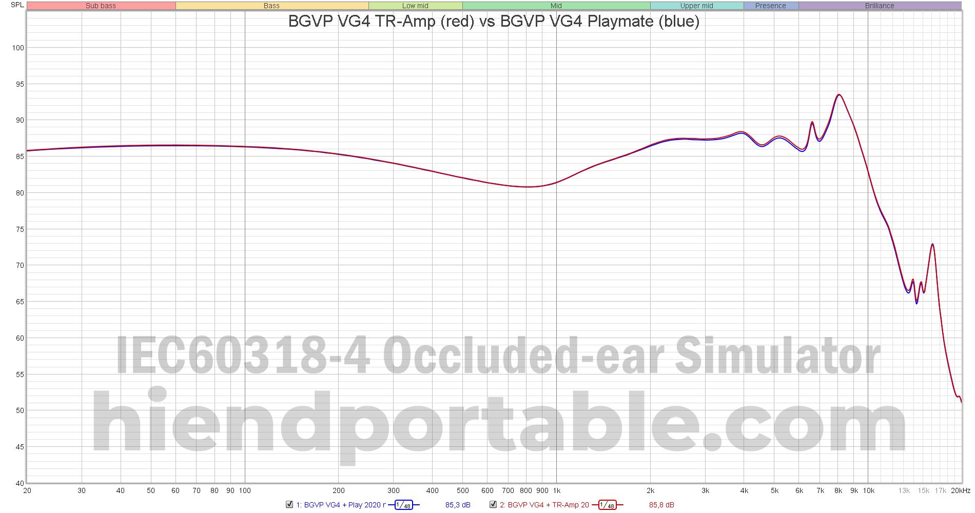 BGVP-VG4-TR-Amp-vs-BGVP-VG4-Playmate.png