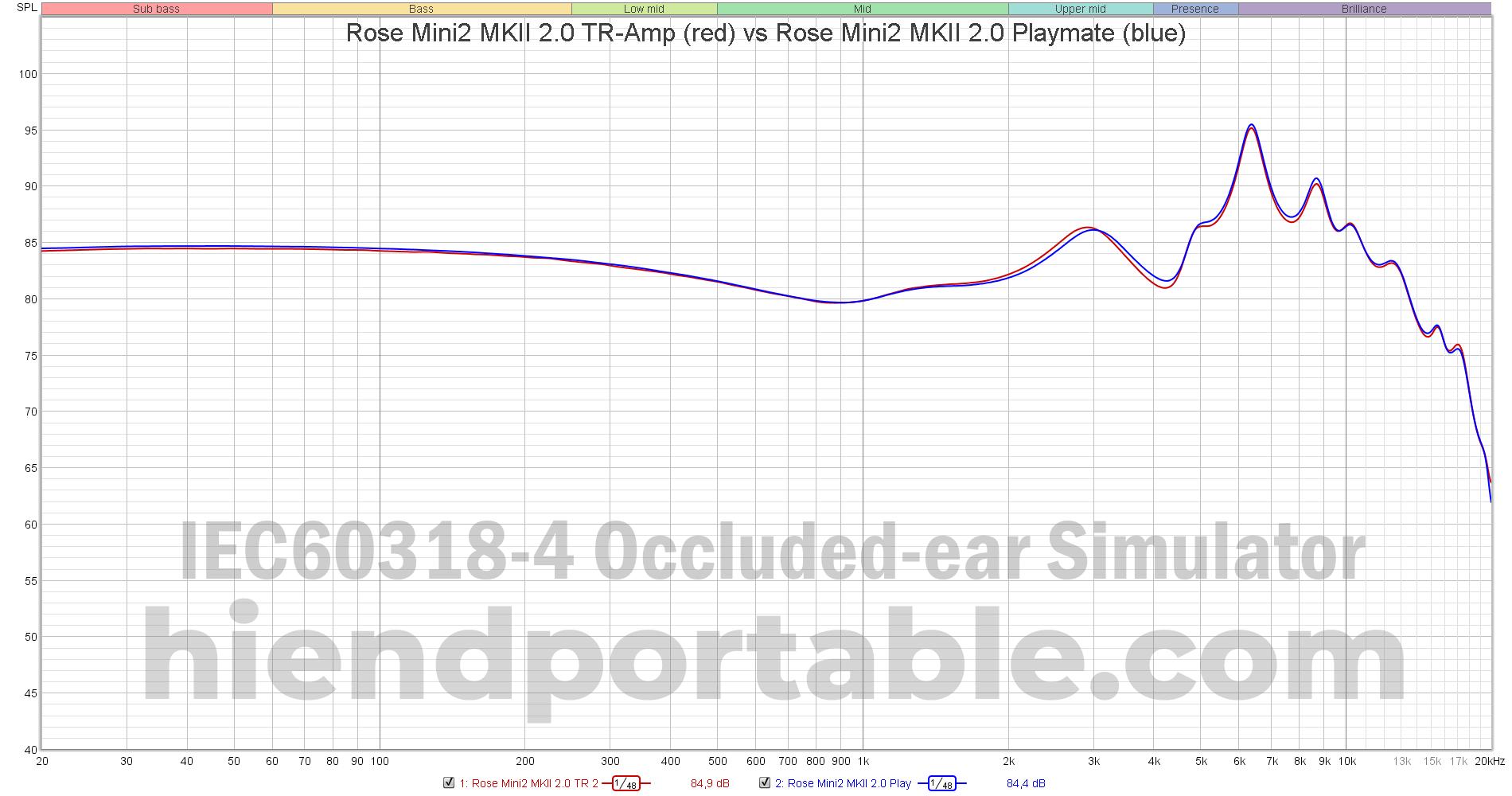 Rose-Mini2-MKII-2.0-TR-Amp-vs-Rose-Mini2-MKII-2.0-Playmate.png
