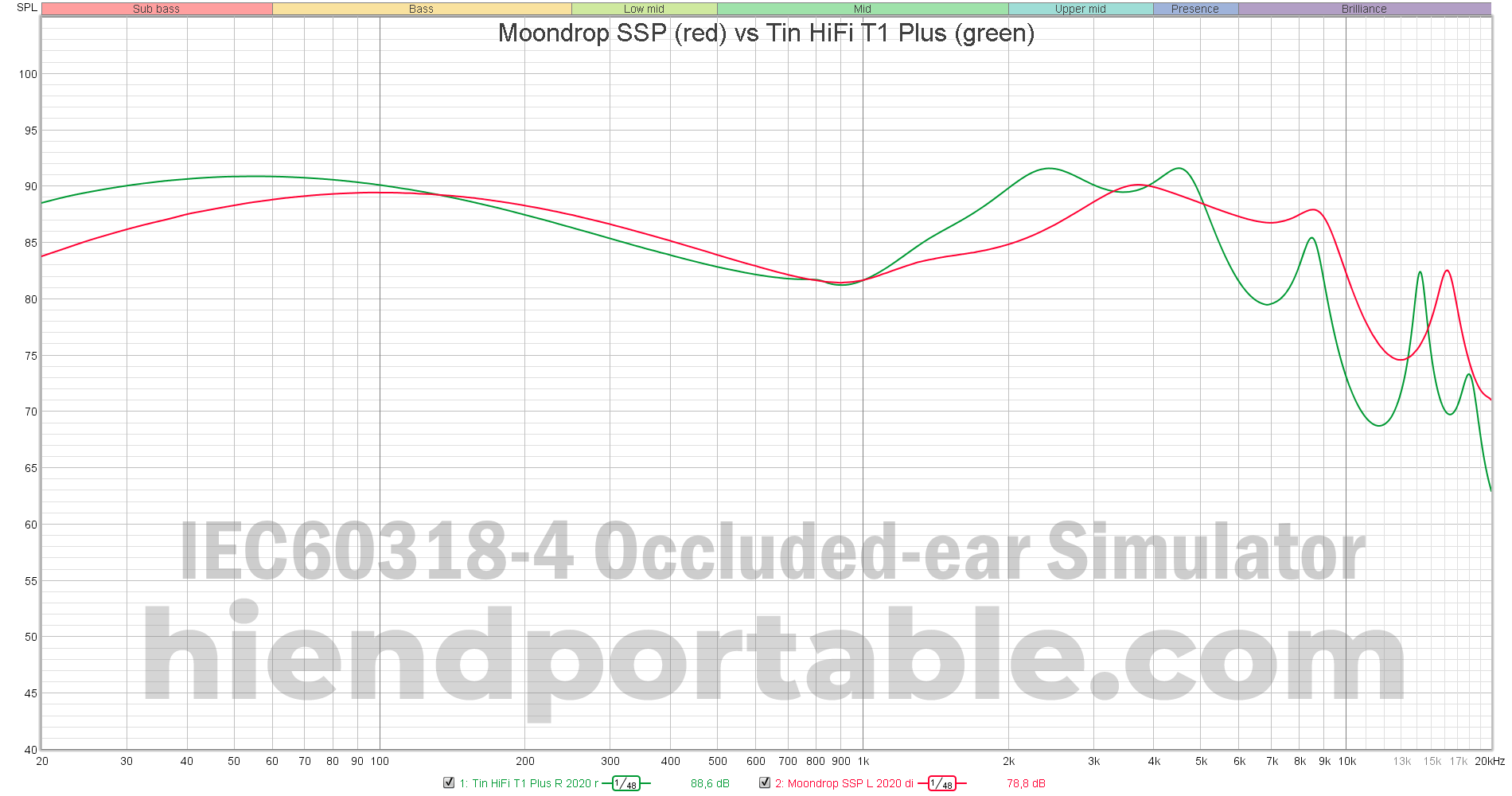 Moondrop-SSP-vs-Tin-HiFi-T1-Plus.png