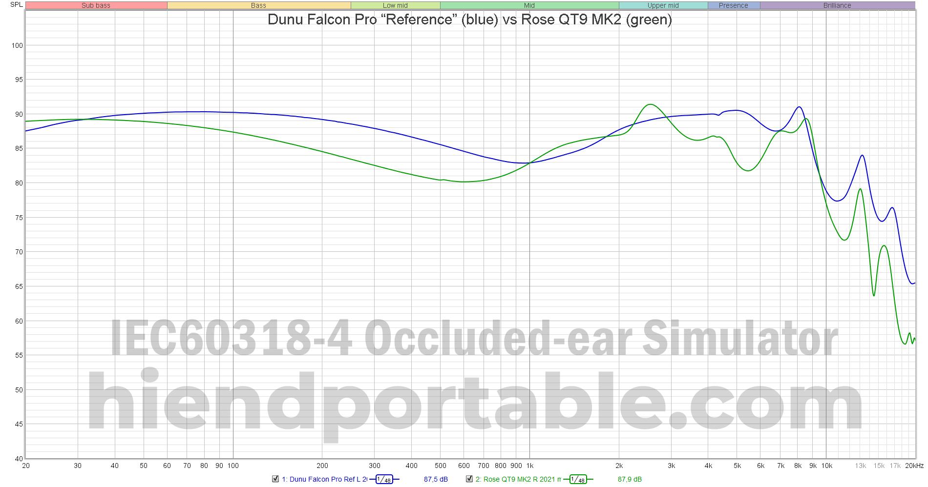 Dunu-Falcon-Pro-Reference-vs-Rose-QT9-MK2.png