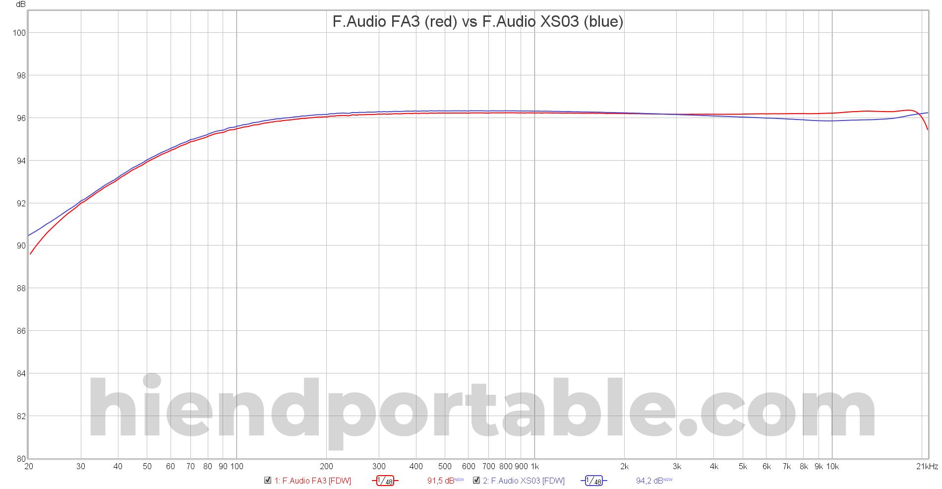 F.Audio-FA3-vs-F.Audio-XS03.png